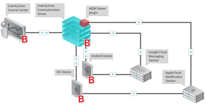 mobile device management workflow