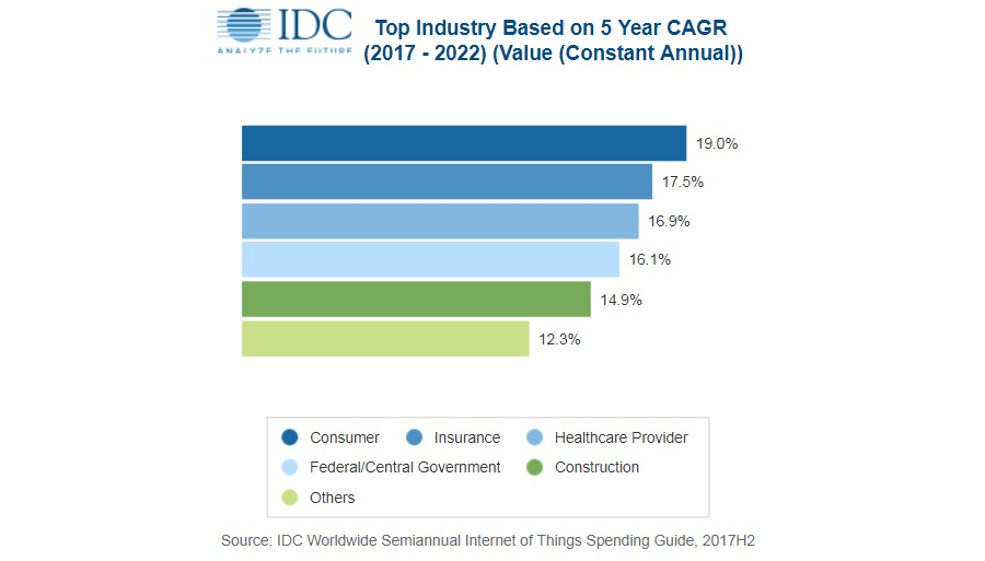 IoT spending to reach $1.2 trillion in 2022, IDC forecasts