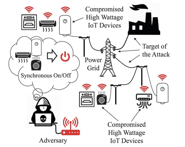 - mad iot - MadIoT: How an IoT botnet could launch a major attack on the power grid