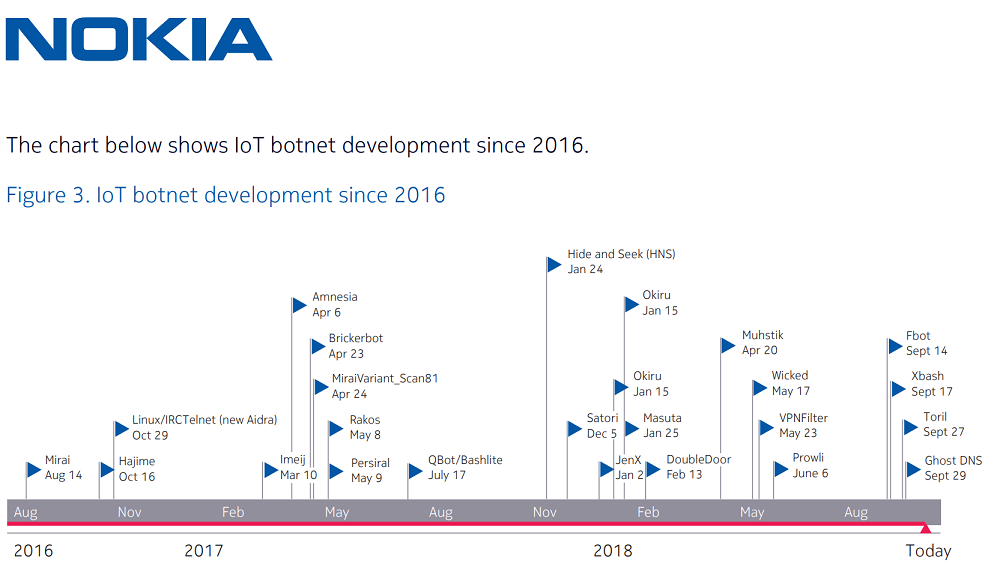 78% of Malware Activity in 2018 Driven by IoT Botnets, NOKIA Finds